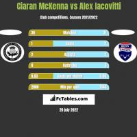 Ciaran McKenna vs Alex Iacovitti h2h player stats