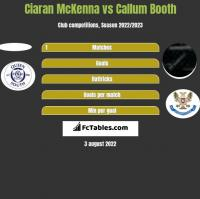 Ciaran McKenna vs Callum Booth h2h player stats