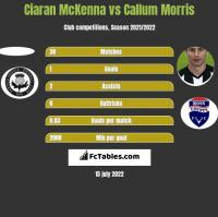 Ciaran McKenna vs Callum Morris h2h player stats