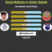 Ciaran McKenna vs Connor Randall h2h player stats