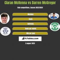 Ciaran McKenna vs Darren McGregor h2h player stats