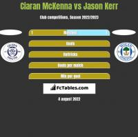 Ciaran McKenna vs Jason Kerr h2h player stats