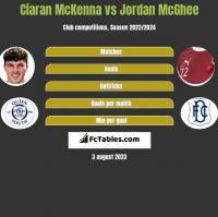 Ciaran McKenna vs Jordan McGhee h2h player stats