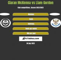 Ciaran McKenna vs Liam Gordon h2h player stats