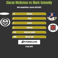 Ciaran McKenna vs Mark Connolly h2h player stats
