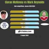 Ciaran McKenna vs Mark Reynolds h2h player stats