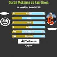 Ciaran McKenna vs Paul Dixon h2h player stats
