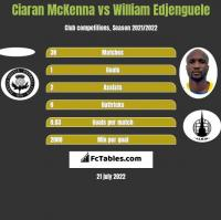Ciaran McKenna vs William Edjenguele h2h player stats