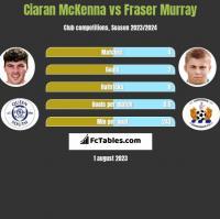 Ciaran McKenna vs Fraser Murray h2h player stats