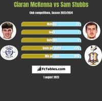 Ciaran McKenna vs Sam Stubbs h2h player stats