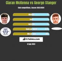 Ciaran McKenna vs George Stanger h2h player stats