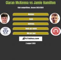 Ciaran McKenna vs Jamie Hamilton h2h player stats