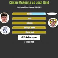 Ciaran McKenna vs Josh Reid h2h player stats