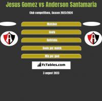 Jesus Gomez vs Anderson Santamaria h2h player stats