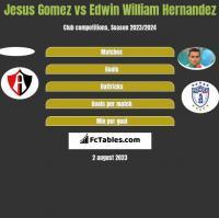 Jesus Gomez vs Edwin William Hernandez h2h player stats