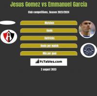 Jesus Gomez vs Emmanuel Garcia h2h player stats