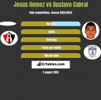Jesus Gomez vs Gustavo Cabral h2h player stats