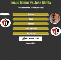 Jesus Gomez vs Jose Abella h2h player stats