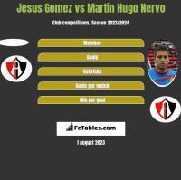 Jesus Gomez vs Martin Hugo Nervo h2h player stats
