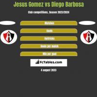 Jesus Gomez vs Diego Barbosa h2h player stats