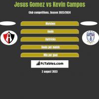 Jesus Gomez vs Kevin Campos h2h player stats