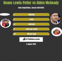 Keane Lewis-Potter vs Aiden McGeady h2h player stats