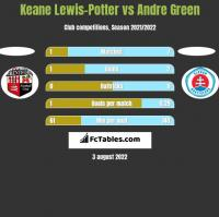 Keane Lewis-Potter vs Andre Green h2h player stats