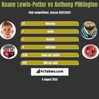 Keane Lewis-Potter vs Anthony Pilkington h2h player stats