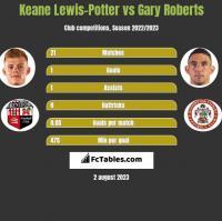 Keane Lewis-Potter vs Gary Roberts h2h player stats