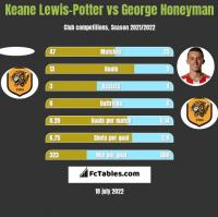 Keane Lewis-Potter vs George Honeyman h2h player stats