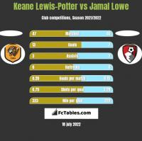 Keane Lewis-Potter vs Jamal Lowe h2h player stats