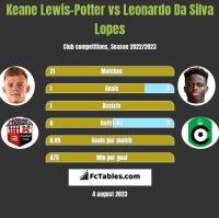 Keane Lewis-Potter vs Leonardo Da Silva Lopes h2h player stats
