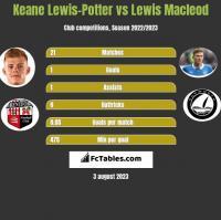 Keane Lewis-Potter vs Lewis Macleod h2h player stats