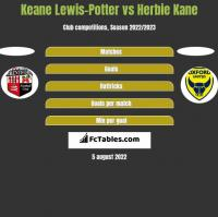 Keane Lewis-Potter vs Herbie Kane h2h player stats