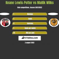 Keane Lewis-Potter vs Mallik Wilks h2h player stats