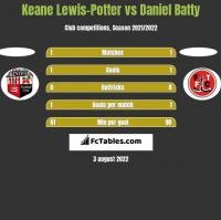 Keane Lewis-Potter vs Daniel Batty h2h player stats