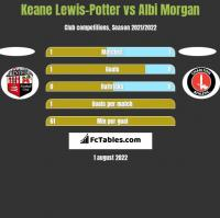 Keane Lewis-Potter vs Albi Morgan h2h player stats