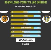 Keane Lewis-Potter vs Joe Gelhardt h2h player stats
