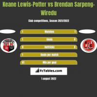 Keane Lewis-Potter vs Brendan Sarpeng-Wiredu h2h player stats