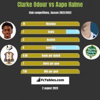 Clarke Odour vs Aapo Halme h2h player stats