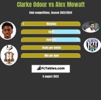 Clarke Odour vs Alex Mowatt h2h player stats