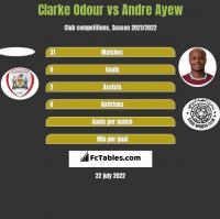 Clarke Odour vs Andre Ayew h2h player stats
