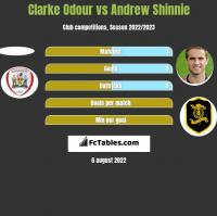 Clarke Odour vs Andrew Shinnie h2h player stats