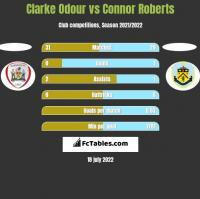 Clarke Odour vs Connor Roberts h2h player stats