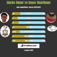 Clarke Odour vs Conor Hourihane h2h player stats