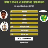 Clarke Odour vs Dimitrios Giannoulis h2h player stats