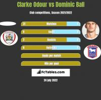 Clarke Odour vs Dominic Ball h2h player stats