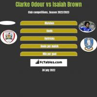Clarke Odour vs Isaiah Brown h2h player stats