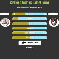 Clarke Odour vs Jamal Lowe h2h player stats