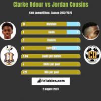 Clarke Odour vs Jordan Cousins h2h player stats